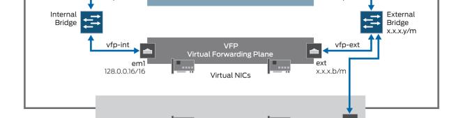 Running the vMX on VMWareFusion